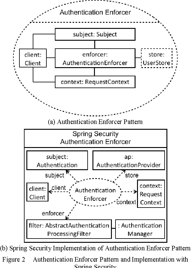 Figure 2 from Identification and Implementation of