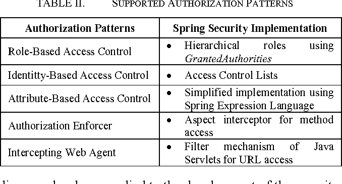 PDF] Identification and Implementation of Authentication and
