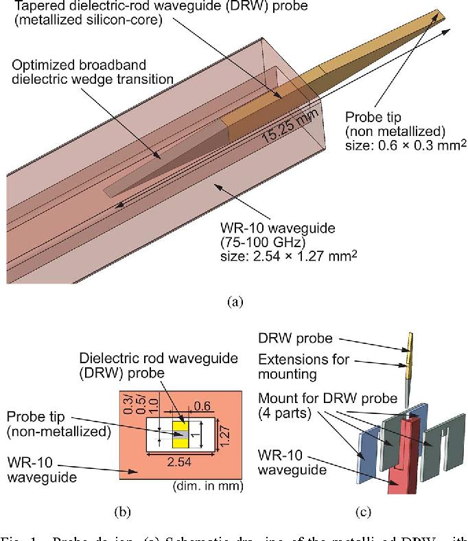 Figure 1 from Millimeter-Wave Near-Field Probe Designed for