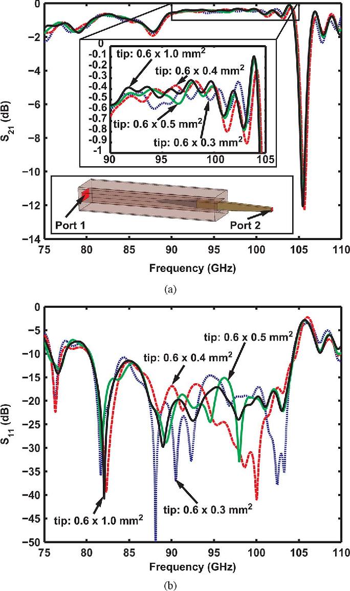 Figure 2 from Millimeter-Wave Near-Field Probe Designed for
