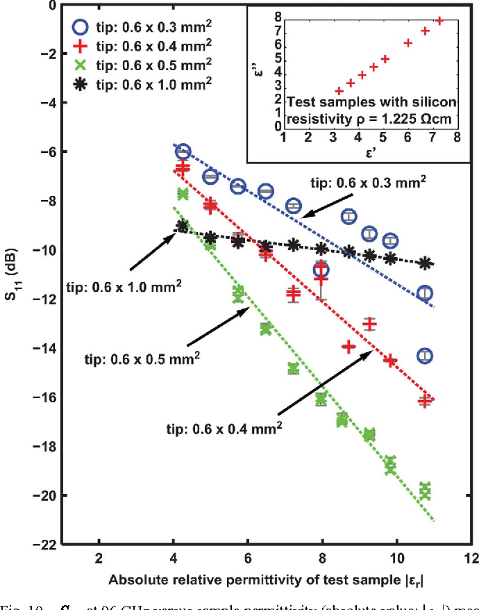 Figure 10 from Millimeter-Wave Near-Field Probe Designed for
