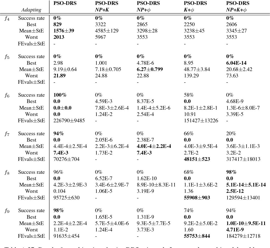 table A.27