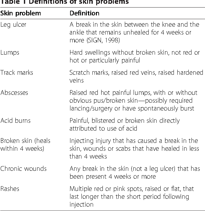 Table 1 from Prevalence of skin problems and leg ulceration