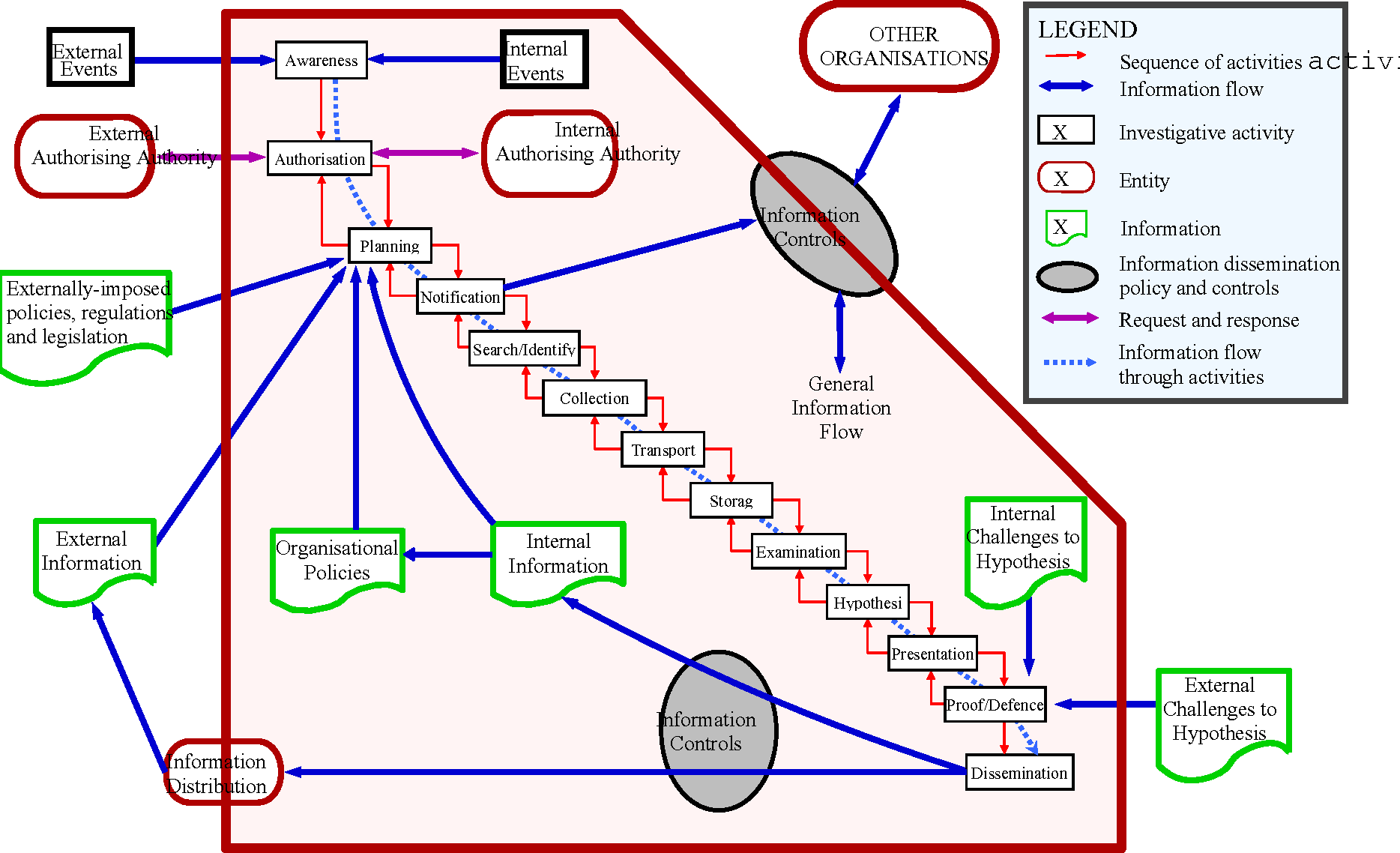 Figure 1 from An Extended Model of Cybercrime Investigations