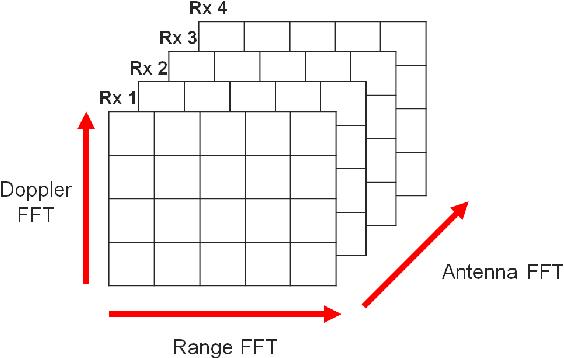 Figure 2 from 79 GHz wideband fast chirp automotive radar