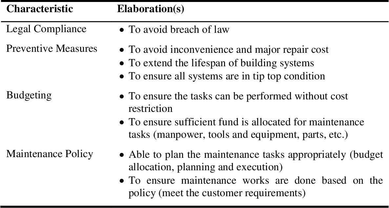 PDF] The relationship between preventive maintenance