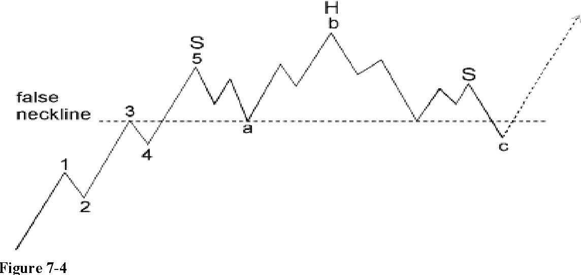 figure 7-4