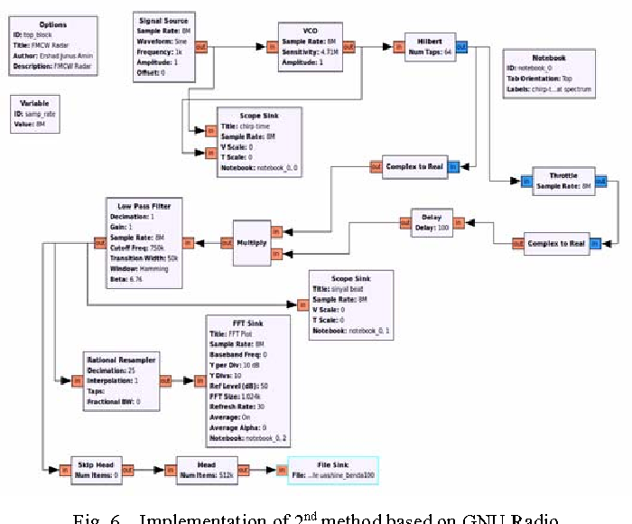 Figure 6 from Accuracy analysis of FM chirp in GNU radio