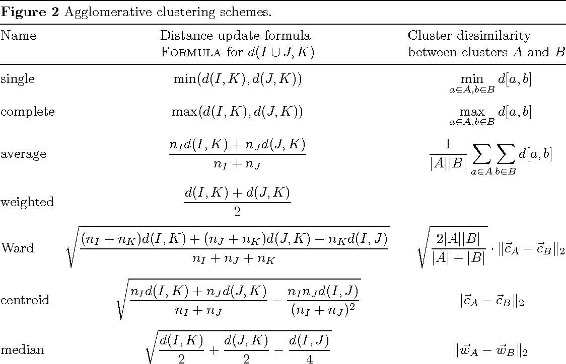 PDF] Modern hierarchical, agglomerative clustering