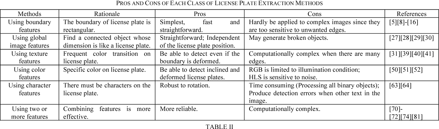 Automatic License Plate Recognition (ALPR): A State-of-the
