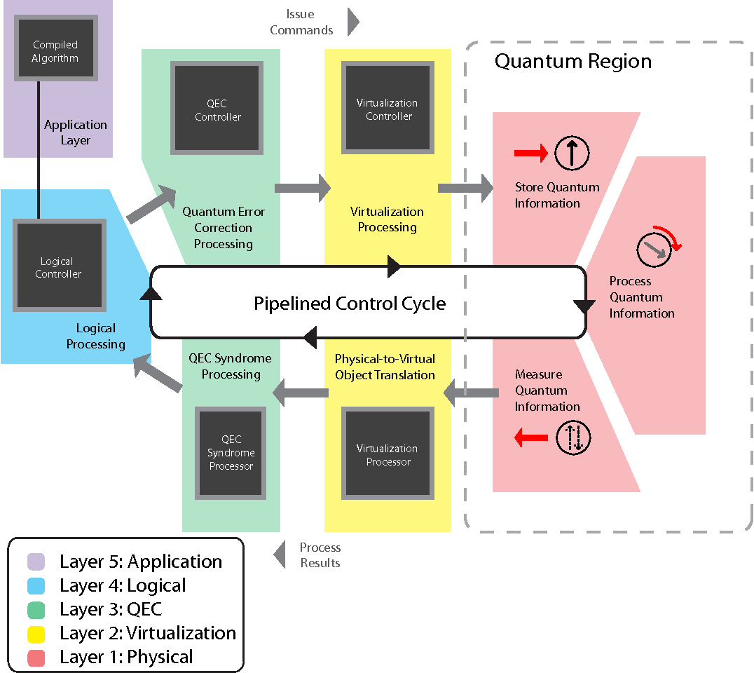 Figure 2 from A Layered Architecture for Quantum Computing