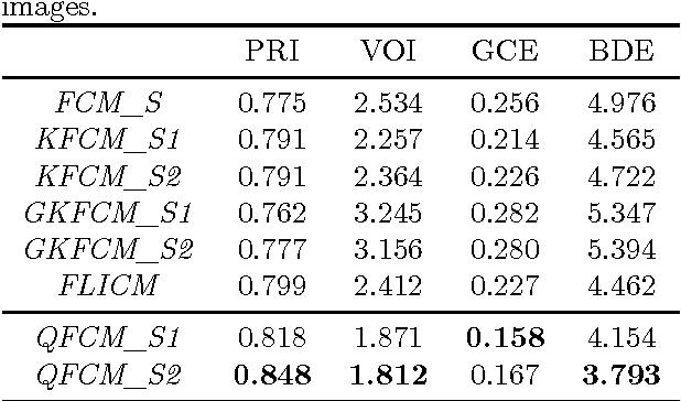 PDF] A fast fuzzy c-means algorithm for color image