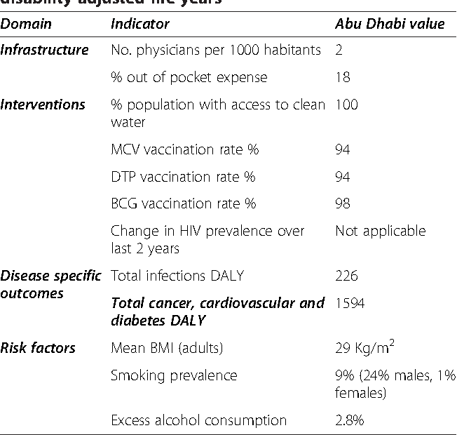 A profile and approach to chronic disease in Abu Dhabi