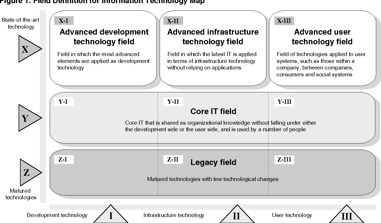 Figure 1 from Information Technology Map and IT Road Map ... on healthcare road map, lean six sigma road map, travel road map, software product road map, product development road map, capability road map, data warehouse road map, information system road map, purchasing road map, data governance road map, art road map, indiana toll road exits map, company road map, professional road map, chemistry road map, united states road map, research road map, google road map, internet road map, real estate road map,