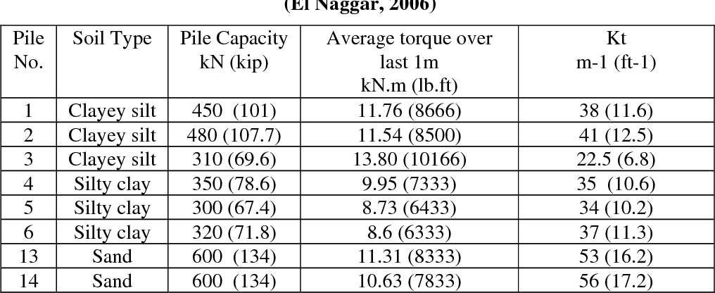 Table 1 from HELICAL SCREW PILES (HSP) CAPACITY FOR AXIAL