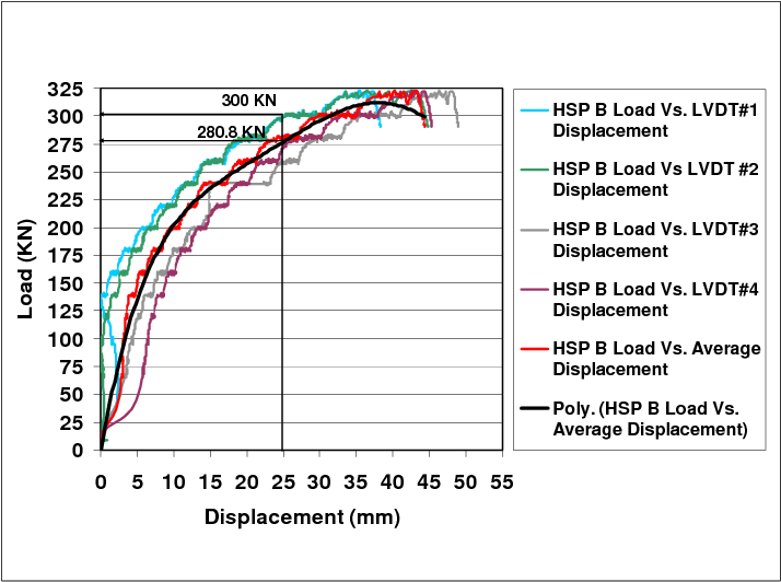 Figure 8 from HELICAL SCREW PILES (HSP) CAPACITY FOR AXIAL
