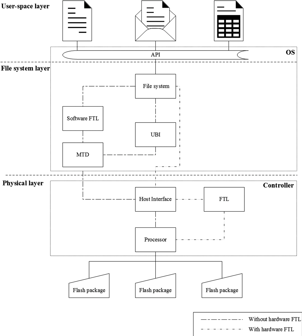 Figure 3 from Remote Wiping and Secure Deletion on Mobile
