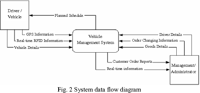 Figure 2 from Study on RFID-enabled real-time vehicle