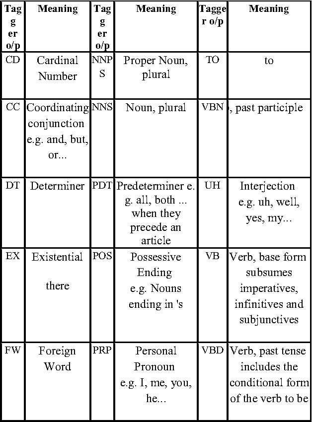 Table 2 from Syntax Parsing: Implementation Using Grammar