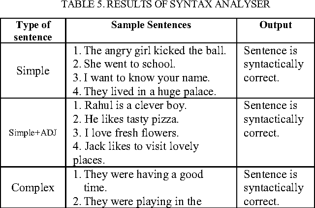 Table 5 from Syntax Parsing: Implementation Using Grammar