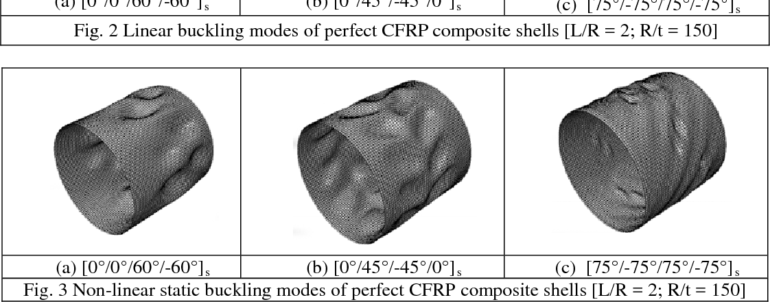 Fig. 3 Non-linear static buckling modes of perfect CFRP composite shells [L/R = 2; R/t = 150]