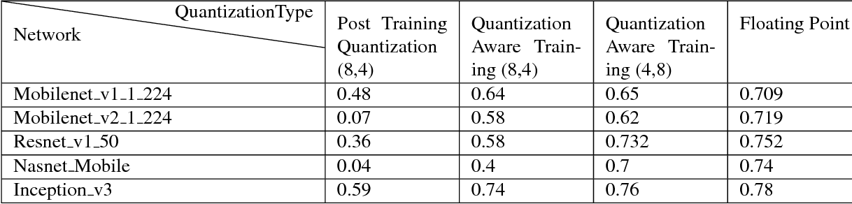PDF] Quantizing deep convolutional networks for efficient