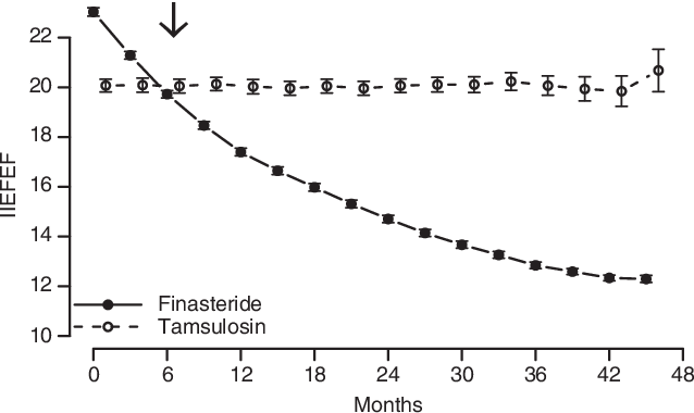 Pdf Finasteride Not Tamsulosin Increases Severity Of Erectile Dysfunction And Decreases Testosterone Levels In Men With Benign Prostatic Hyperplasia Semantic Scholar
