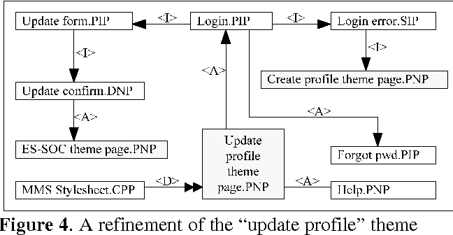 PDF] A THEMATIC METHOD FOR WEB-BASED APPLICATIONS DESIGN
