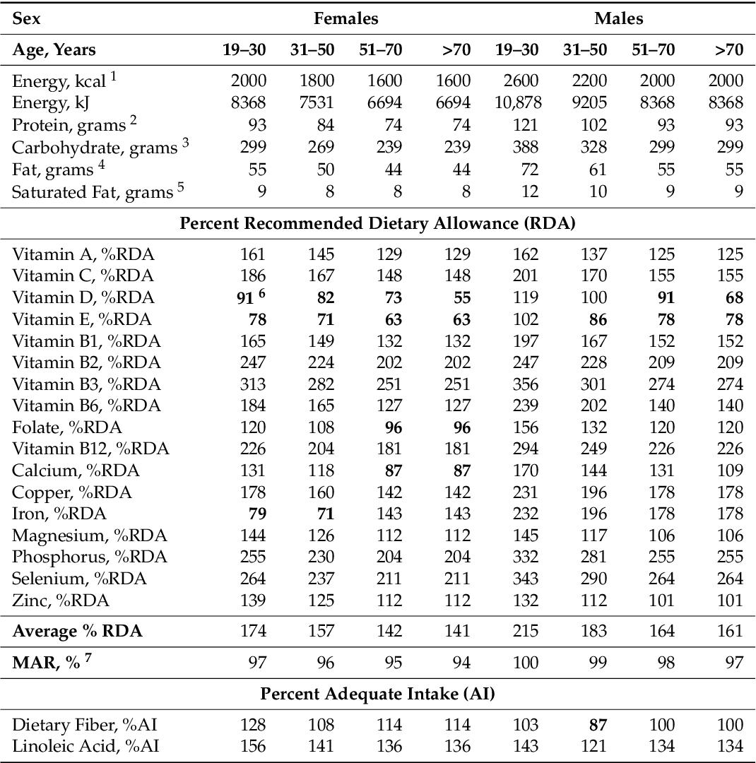 PDF] Nutrient Composition Comparison between the Low