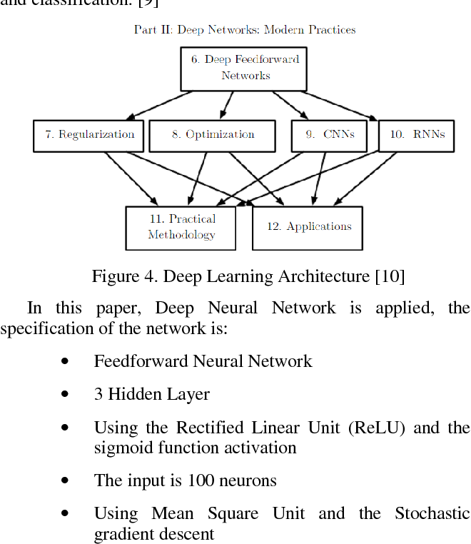 Figure 4 from Twitter sentiment analysis using deep learning