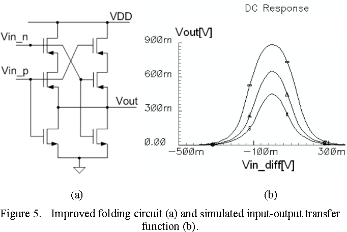 On-chip sine wave frequency multiplier for 40-GHz signal