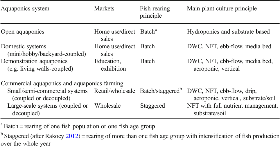 Table 1 from Towards commercial aquaponics: a review of