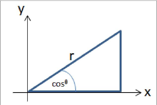 Cosine similarity to determine similarity measure: Study