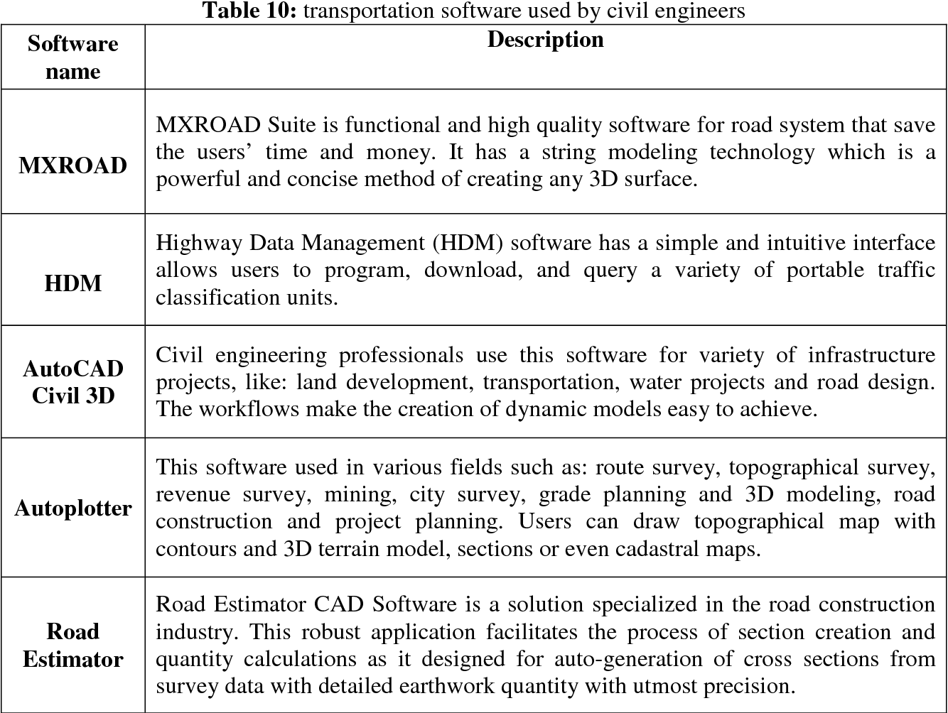 The Effective Contribution Of Software Applications In Various Disciplines Of Civil Engineering Semantic Scholar