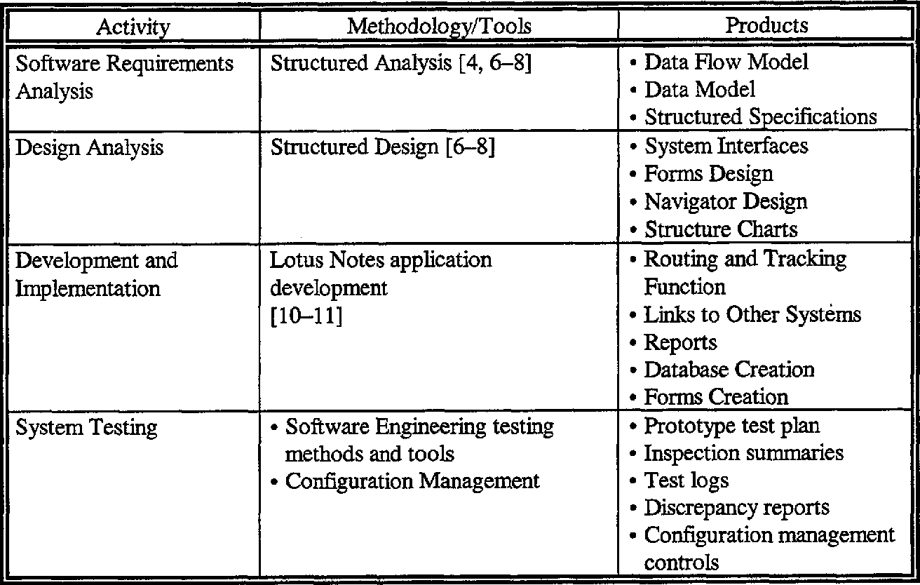 Table 2 From Contract Req Software Development Plan Version 1 0 A C Bass Component Semantic Scholar