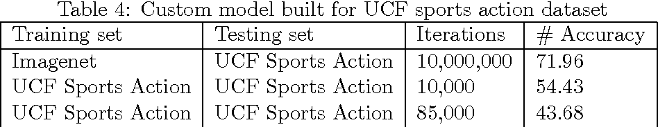 PDF] Convolutional Architecture Exploration for Action