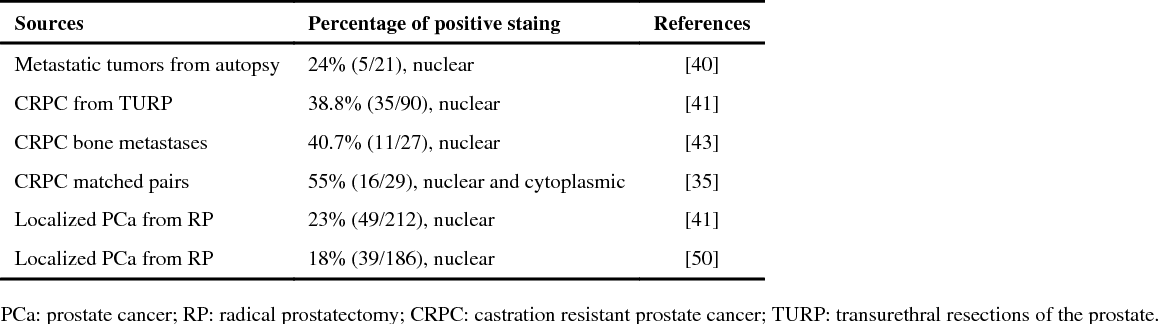 PDF] Wnt signaling in castration-resistant prostate cancer