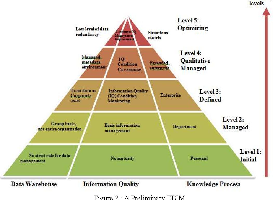Figure 2 from An enterprise business intelligence maturity