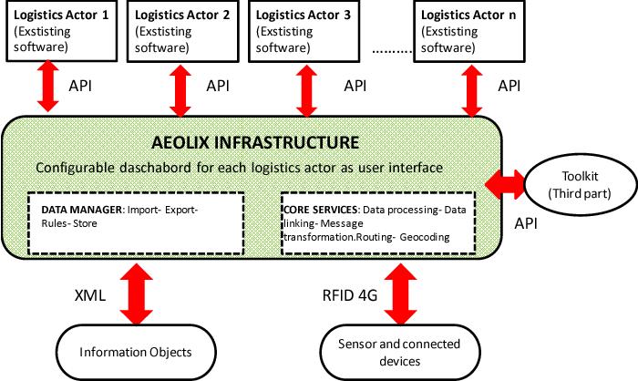 A flexible platform for intermodal transportation and