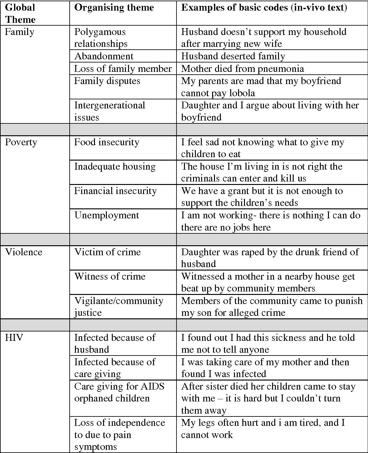 Table 1 from Contextualising women's mental distress and