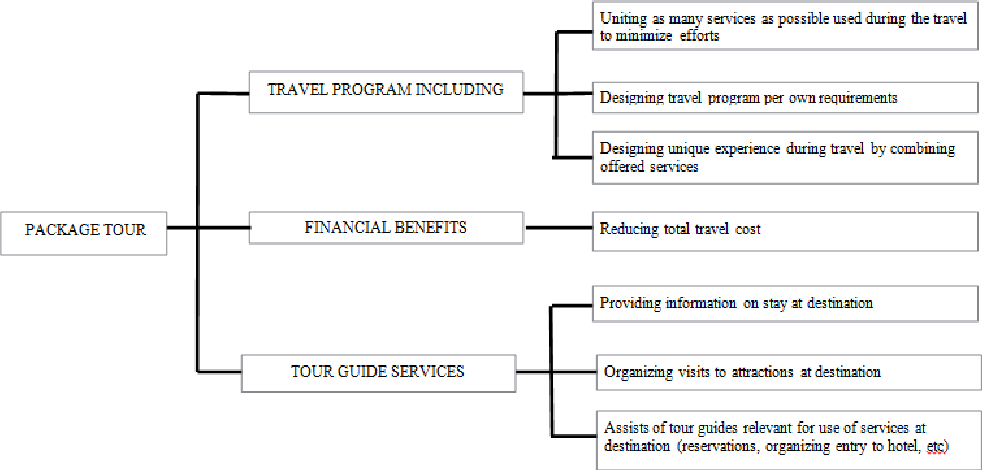 Importance of Various Service Types in Hotels - Empirical