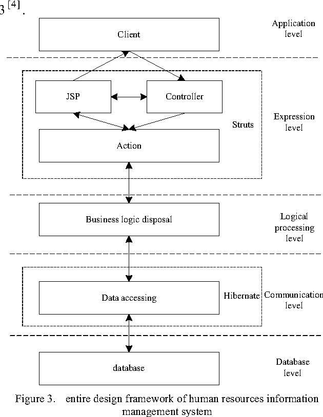J2ee Based Human Resources S Management Information System Design And Implementation Semantic Scholar