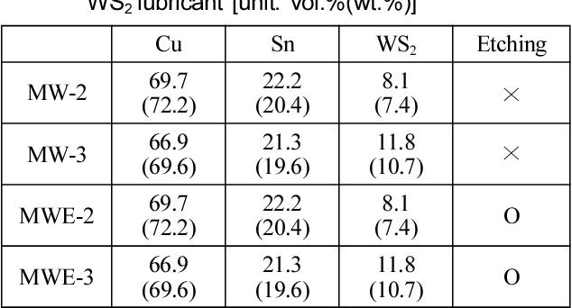 PDF] Evaluation of Dicing Characteristics of Diamond Micro