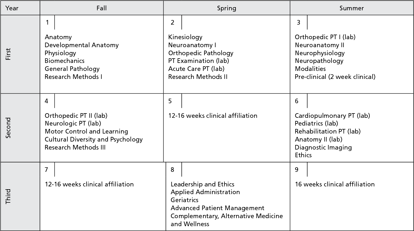 PDF] Clinical Reasoning in First- and Third-Year Physical