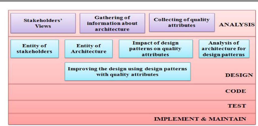 Esteemed Software Patterns For Banking System Semantic Scholar
