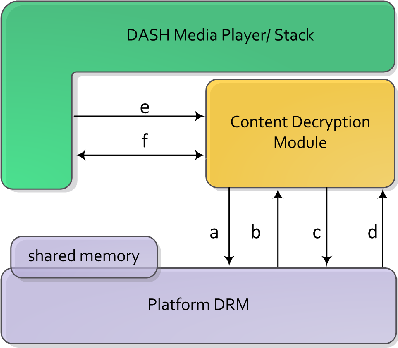 Figure 4 from Content Protection in HTML5 TV Platforms