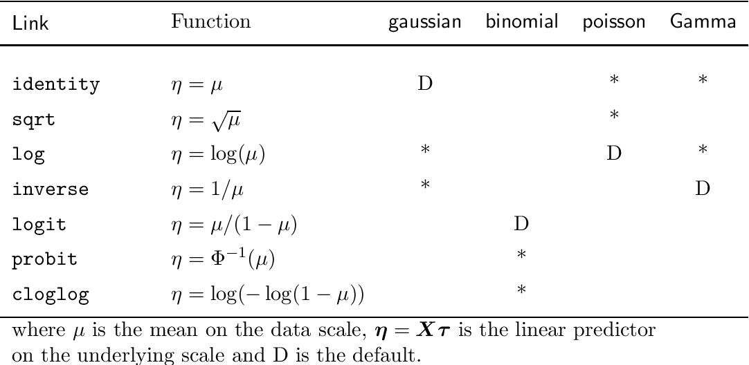 PDF] mixed models for S language environments ASReml-R