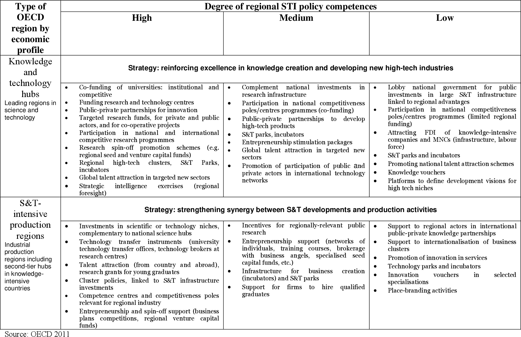 Table 7 from Guide to Research and Innovation Strategies for