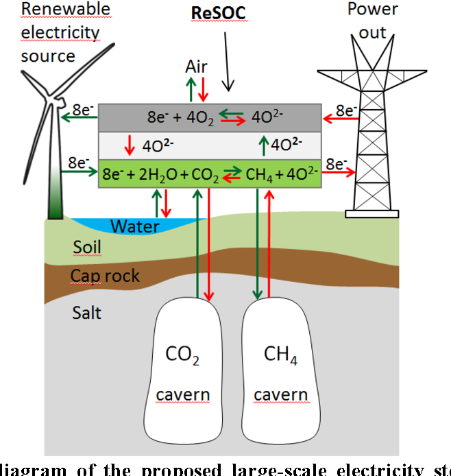 Figure 11 from GCEP award # 51922 : A Novel Solid Oxide Flow ... on