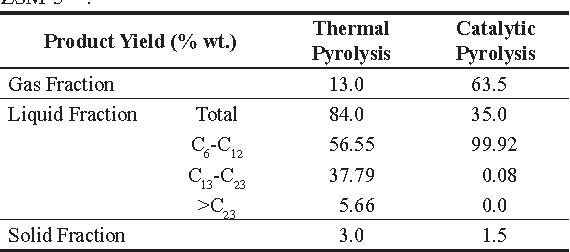 PDF] Thermal and catalytic pyrolysis of plastic waste